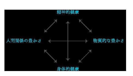メディカルBECSの指針
